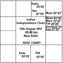 Indian Independence Chart
