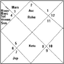 Foundation Horoscope of India