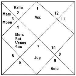 Foundation Horoscope of Pakistan