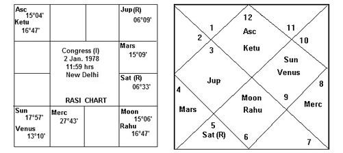 Horoscope of BJP: (Author's own source)