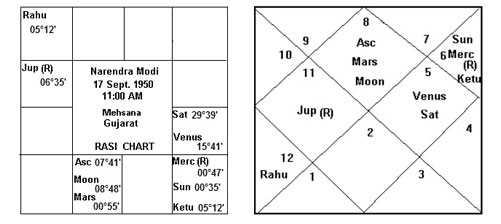 Horoscope of narendramodi